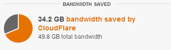 CloudFlare - Bandwidth Saved